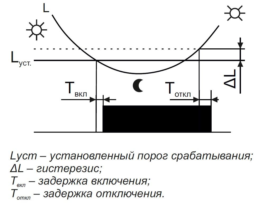 Диаграмма azh-led