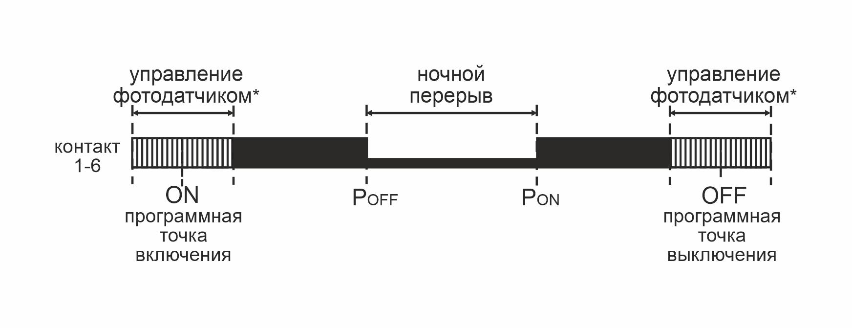 Диаграмма pcz-525-3