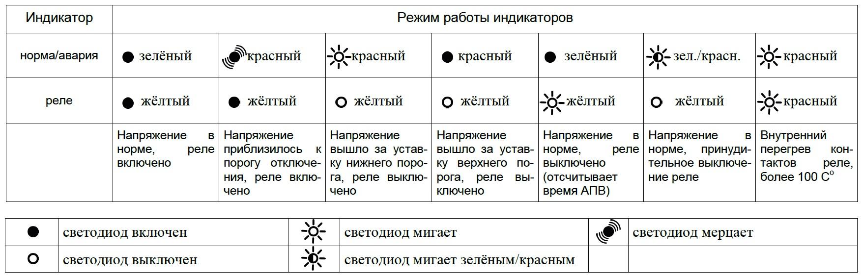 Индикация работы УЗМ-51МТ