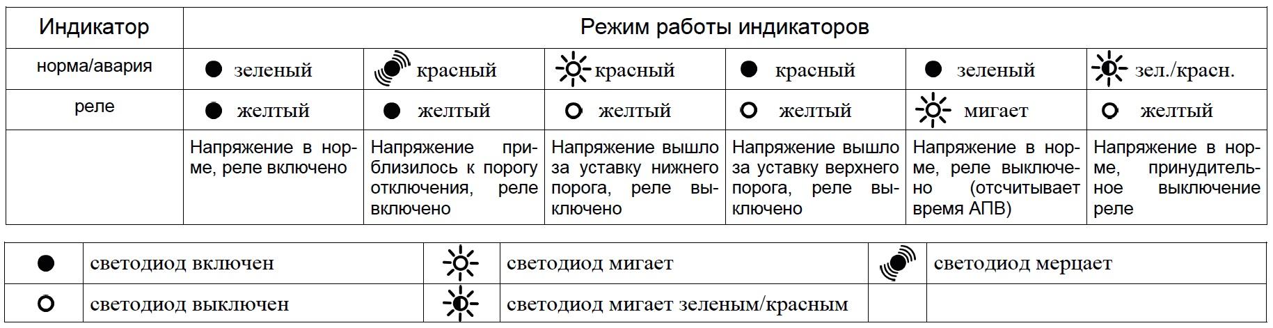Индикация работы УЗМ-51М